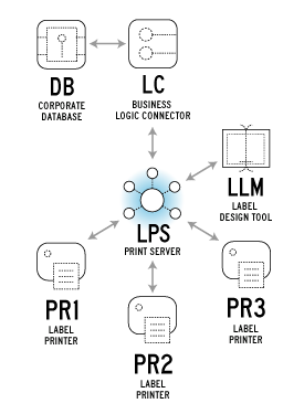 Loftware Printer Server